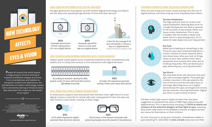 How-Technology-Affects-Eyes-and-Vision-large